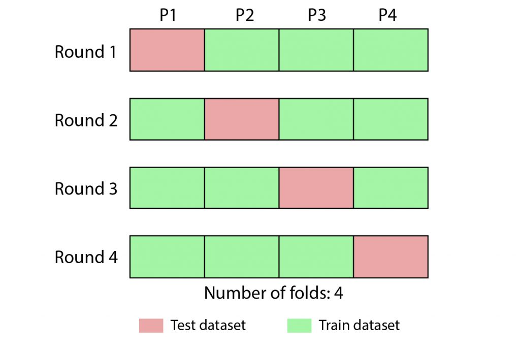 Cross Validation In Machine Learning 2