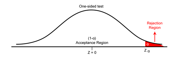 One-sided test example