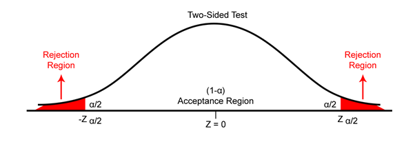 Two-sided test
