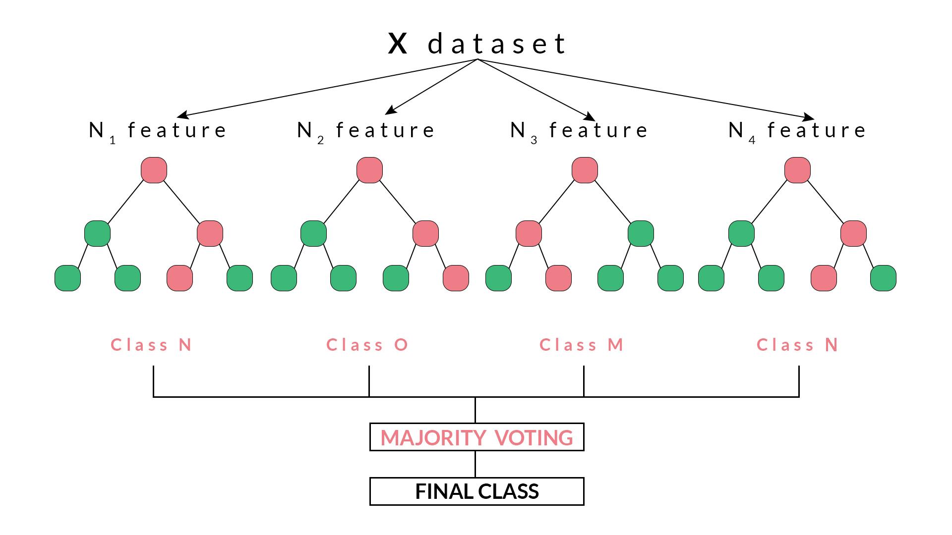 Random Forest Algorithm