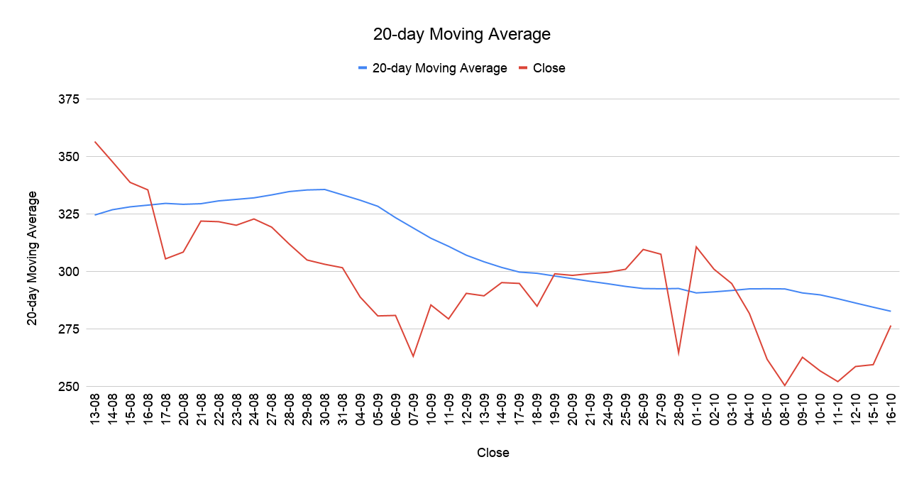 20-day Moving Average