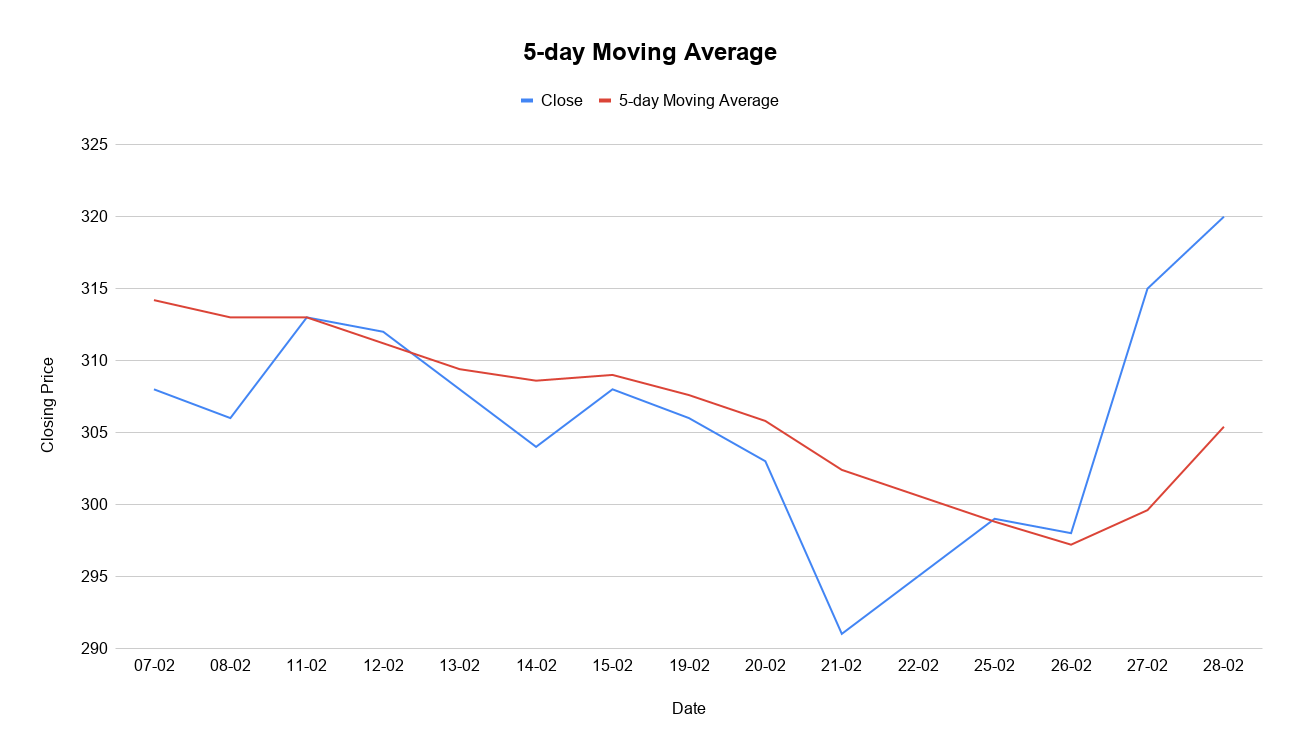 5-day Moving Average