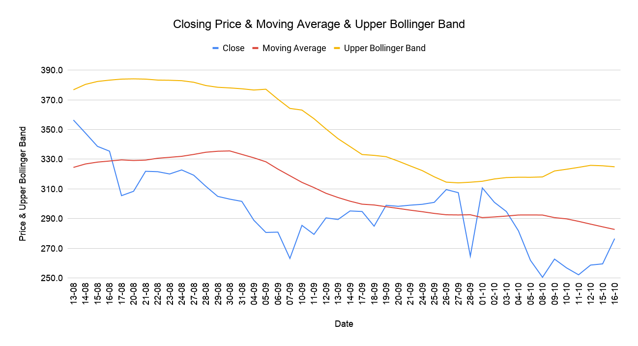 Closing Price & Moving Average & Upper Bollinger Band