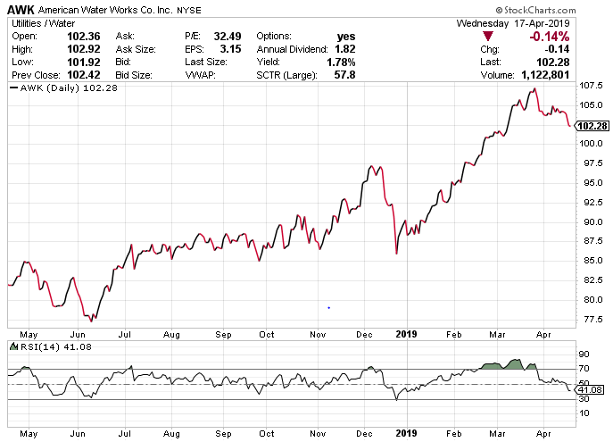 RSI Trend Indicator