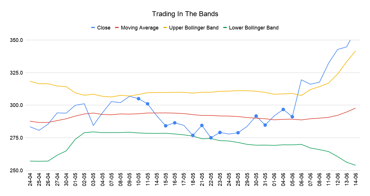 Trading In The Bands-2
