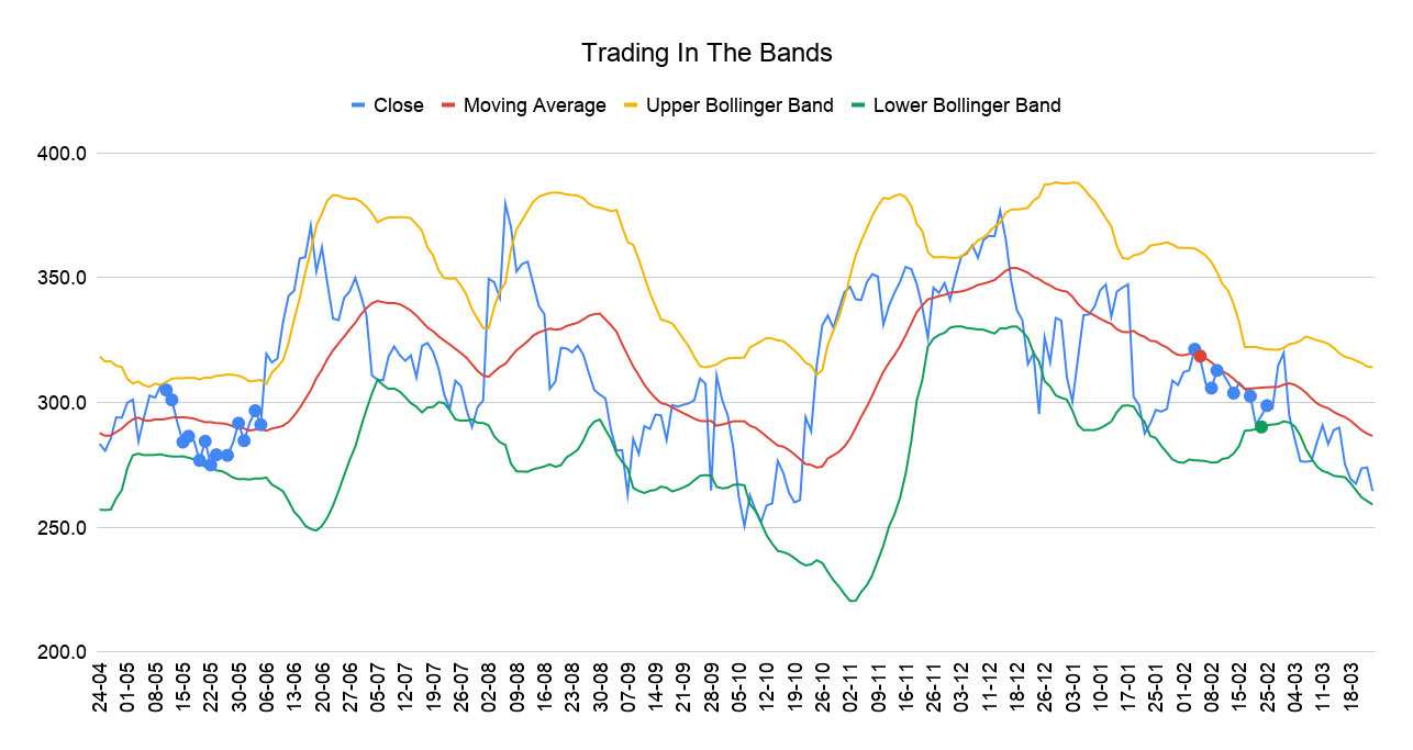 Trading In The Bands-1