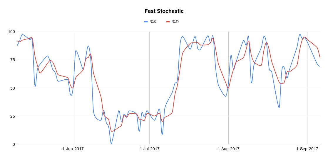 fast-stochastic-oscillator