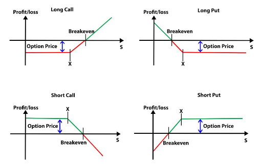 Basics Of Options Trading Explained