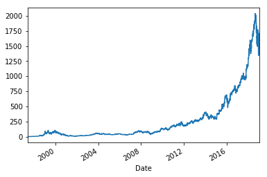 Stock Market Data And Analysis In Python