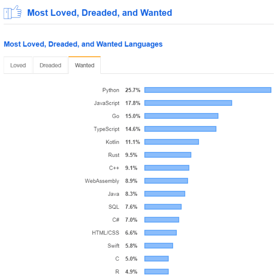 Most wanted programming language