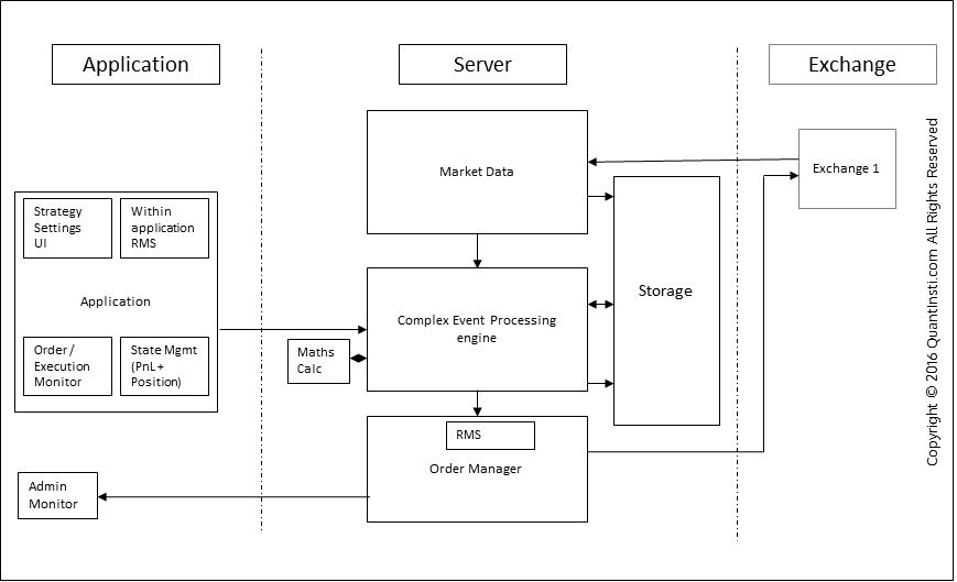 algorithmic trading software architecture