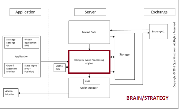 Automated Trading Systems Architecture Protocols Types Of Latency