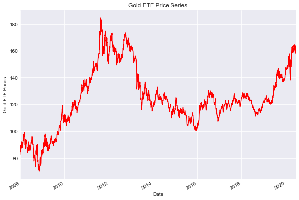 plotting the Gold ETF close price