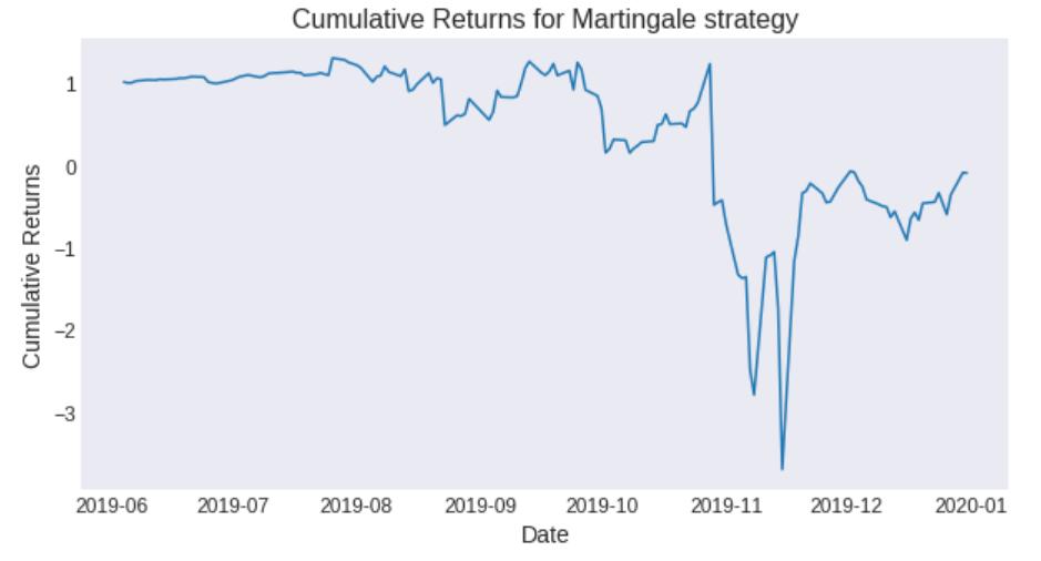 cumulative_returns_martingale