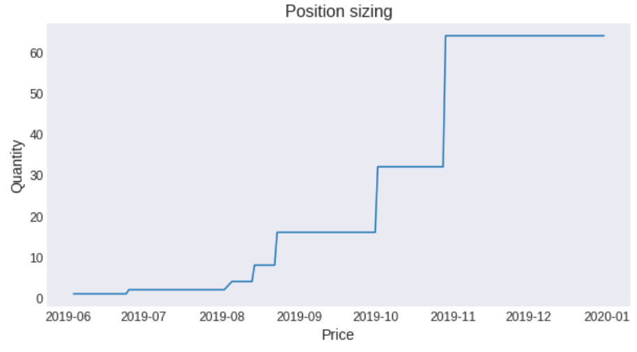 position_sizing