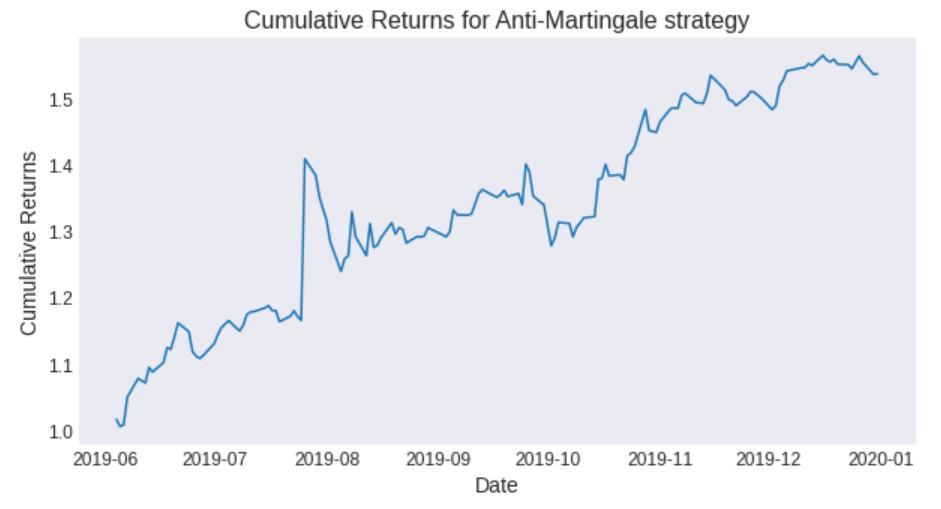 cumulative_returns_anti_martingale