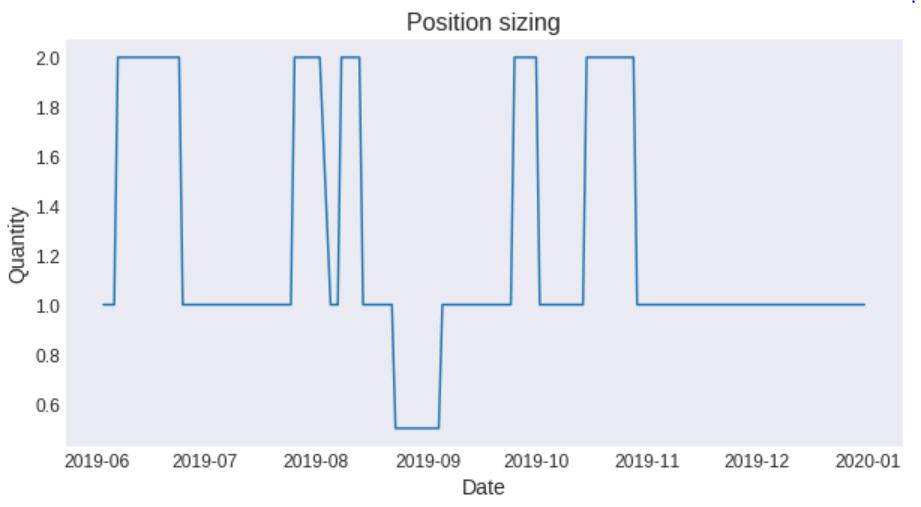 position_sizing_anti_martingale