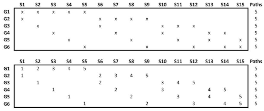 Combinatorial Cross Validation