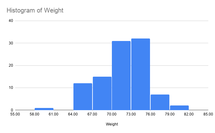 Histogram of Weight