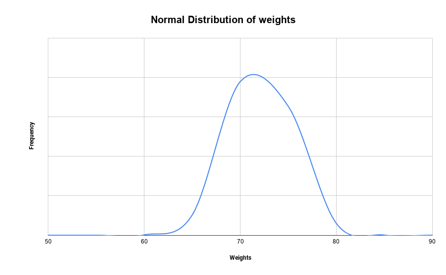 Normal Distribution of weights