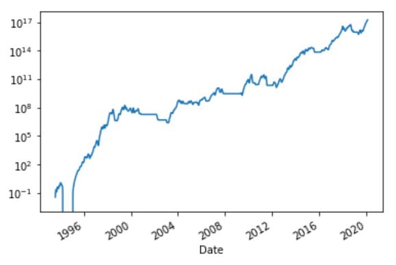 Cumulative Returns