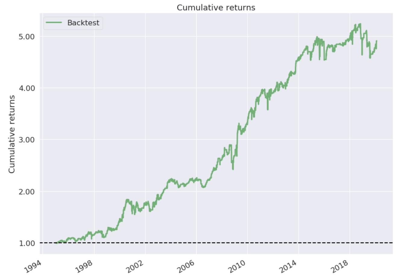 cumulative_returns
