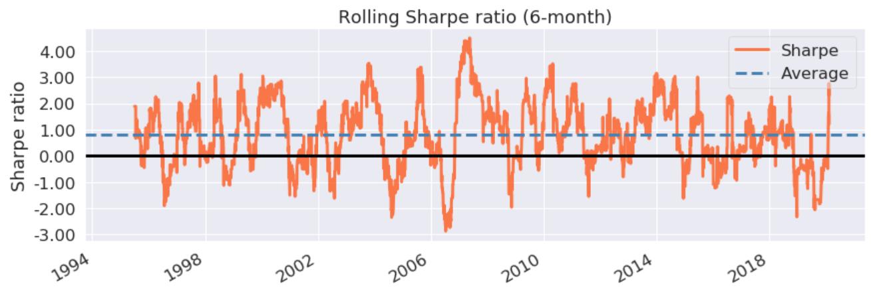 sharpe_ratio