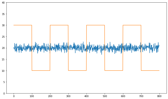Uncorrelated Series