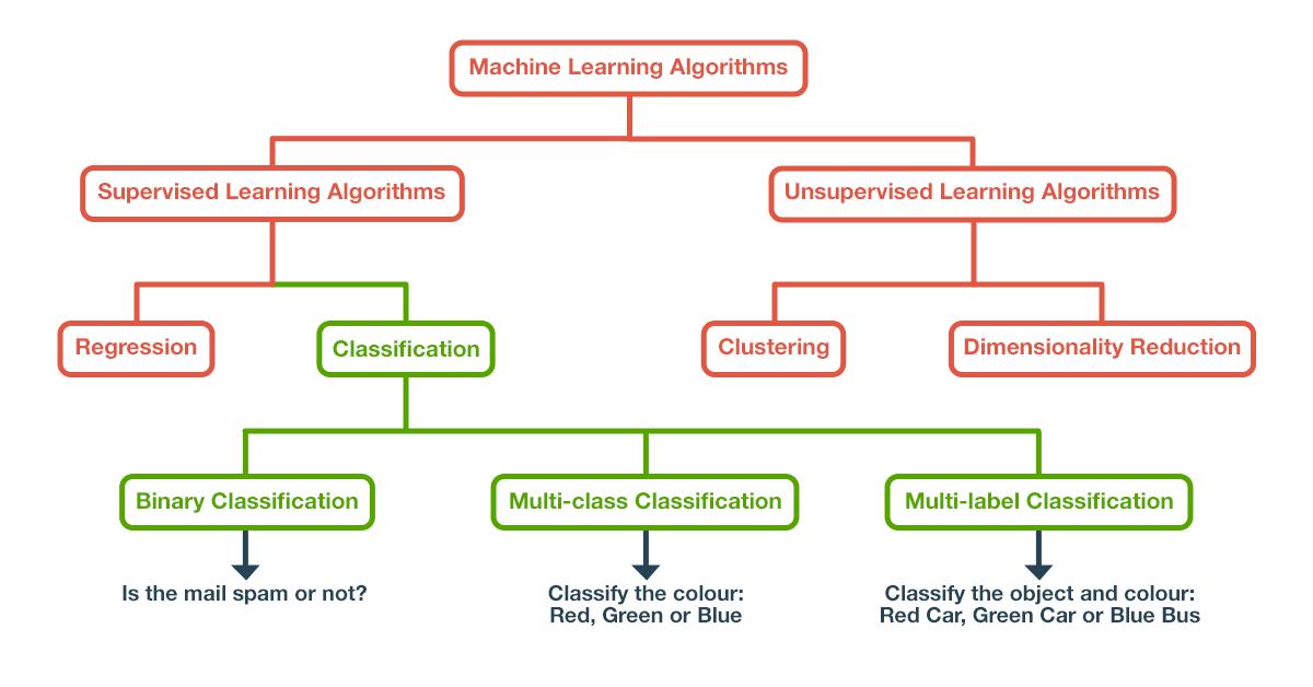 Fig. 1. Machine Learning Algorithms