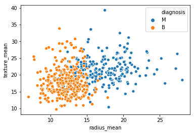 Fig. 2. Scatter Plot - Texture Mean vs. Radius Mean