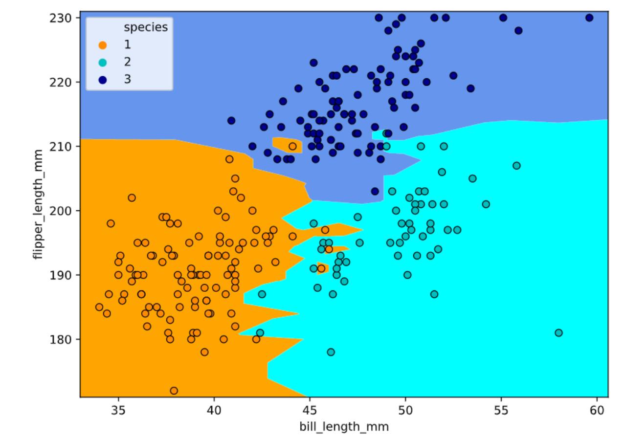 Fig. 4. Scatter Plot - Flipper Length vs. Bill Length