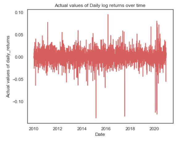 actual values of daily log returns over time