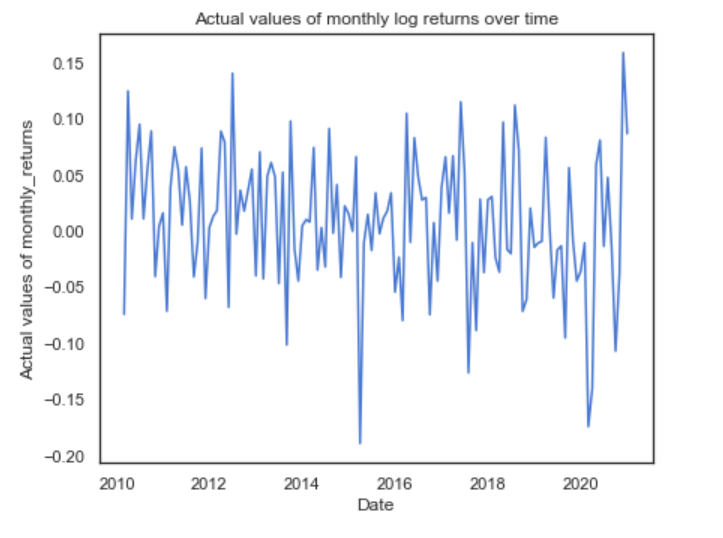actual values of monthly log returns over time