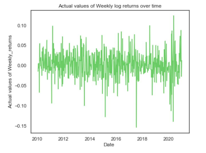 actual values of weekly log returns over time