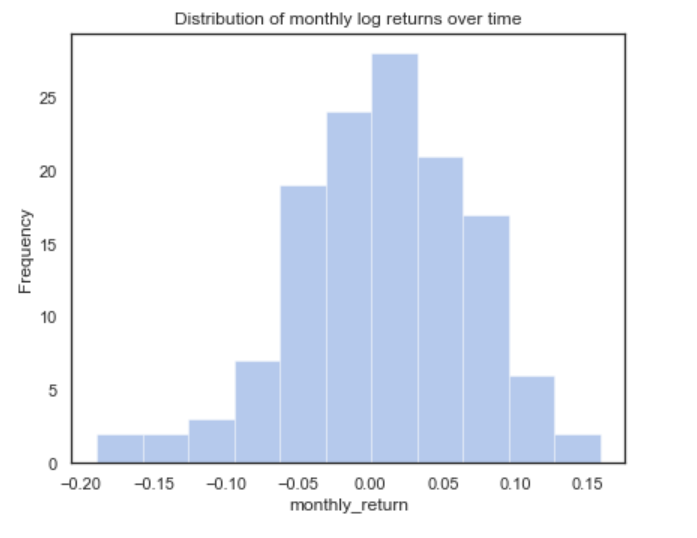 distribution of monthly log returns over time