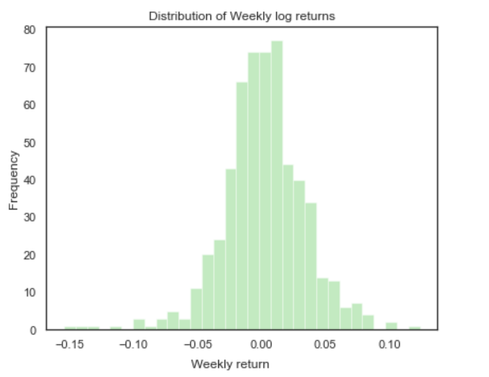 distribution of weekly log returns