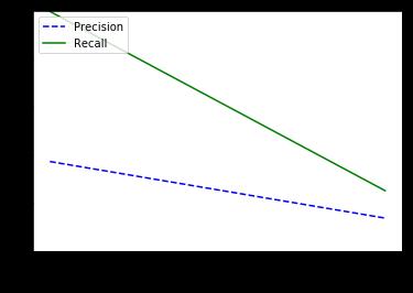 Fig. 10. Precision & Recall