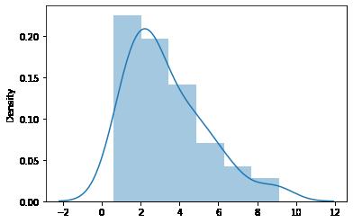 sample means distribution