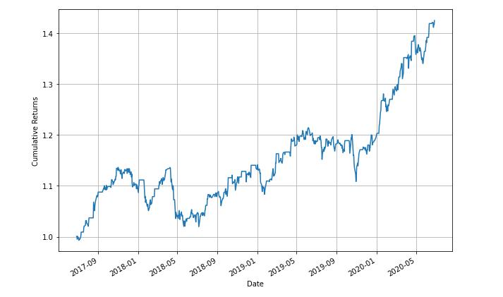 cumulative returns pair trading strategy technology