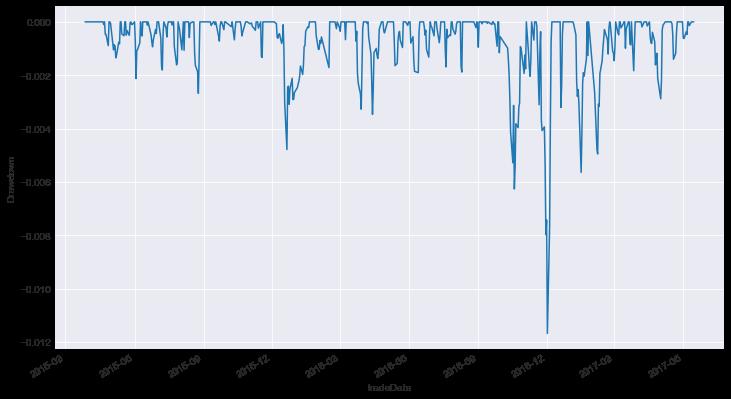 drawndown plot of the portfolio