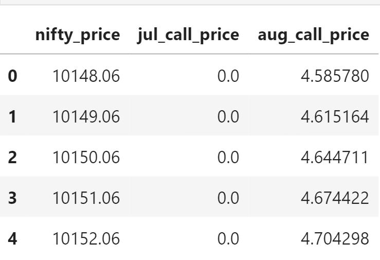 call price