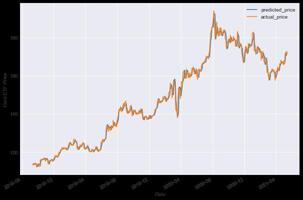 gold etf price prediction