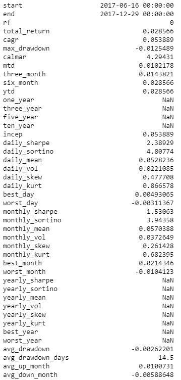 accumulated returns for the portfolio 2