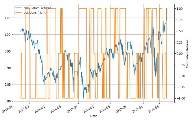 positions plotted y axis cumulative returns pair trading strategy automobile