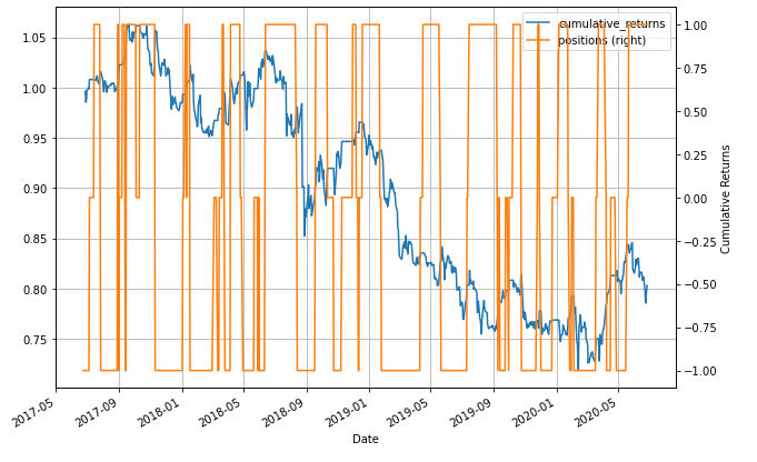 positions plotted y axis cumulative returns pair trading strategy pharmaceutical
