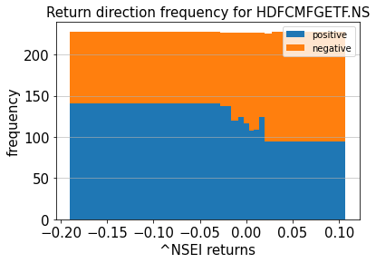 return direction frequency hdfc