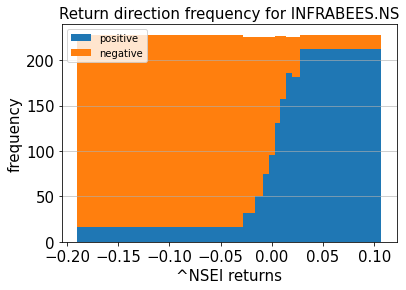 return direction frequency infrabees