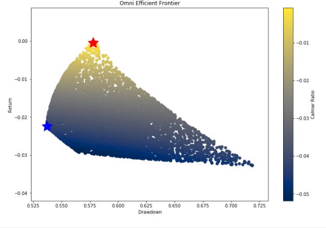 scatter plot of calmar ratio automobile