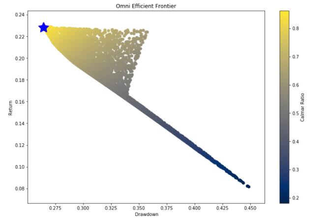 scatter plot of calmar ratio technology
