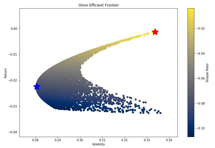 scatter plot of sharpe ratio automobile
